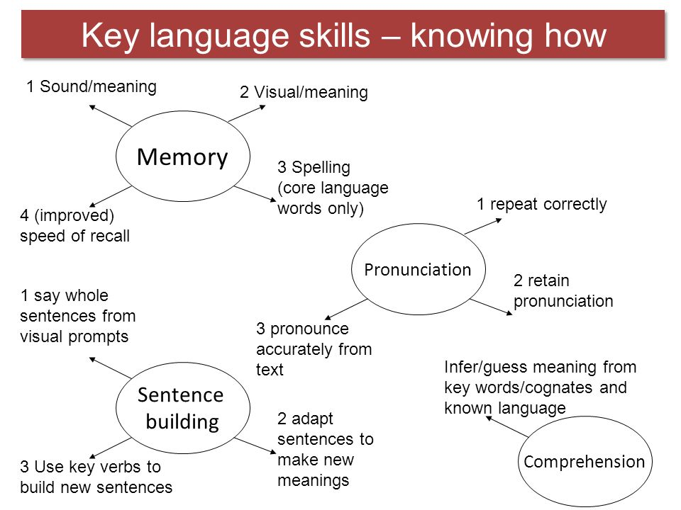 Key language skills – knowing how