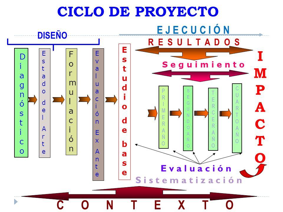 CICLO DE PROYECTO IMPACTO