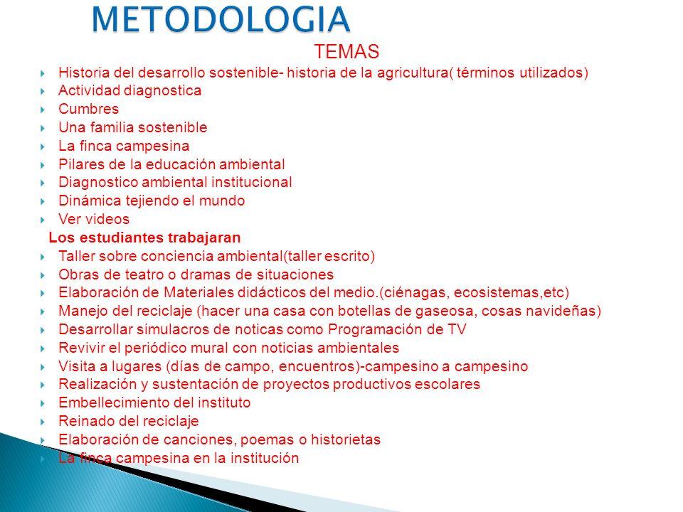 METODOLOGIA TEMAS. Historia del desarrollo sostenible- historia de la agricultura( términos utilizados)