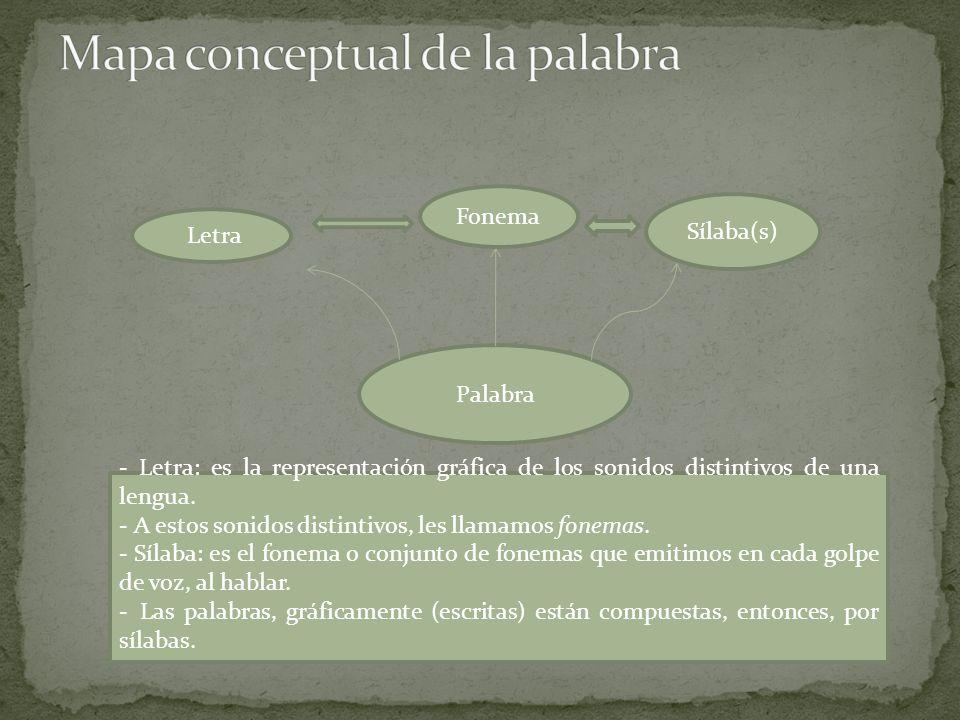 Mapa conceptual de la palabra