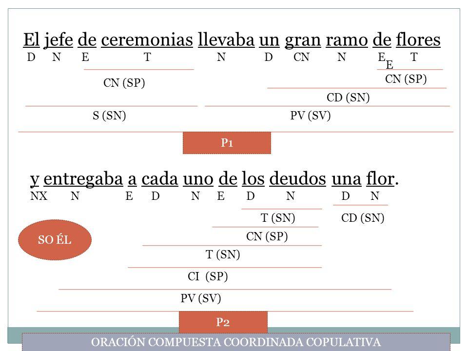 ORACIÓN COMPUESTA COORDINADA COPULATIVA