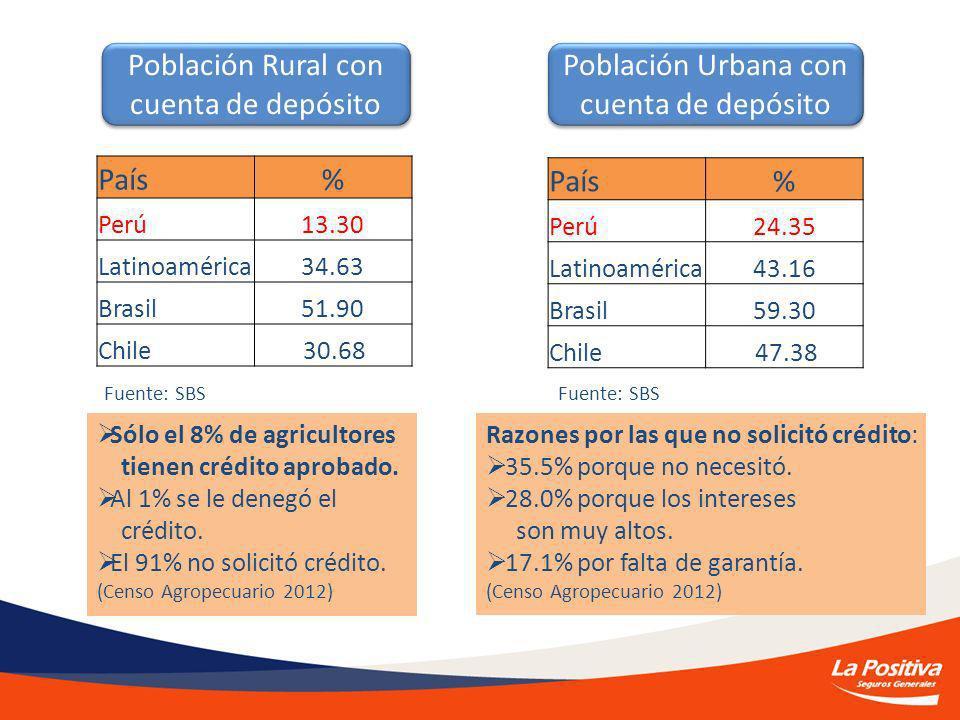 Población Rural con cuenta de depósito