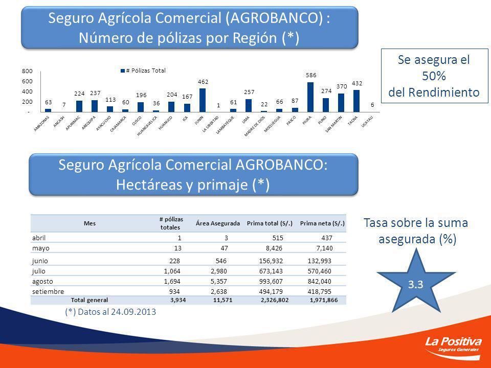 Seguro Agrícola Comercial (AGROBANCO) :