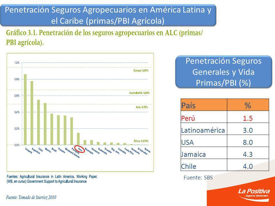 Penetración Seguros Generales y Vida Primas/PBI (%)