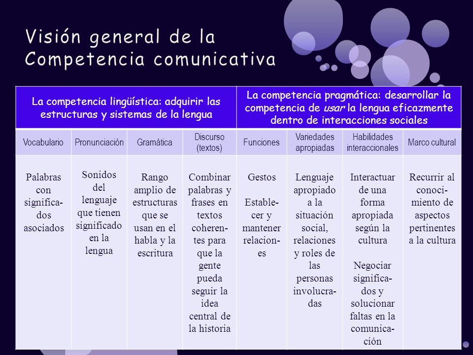 Visión general de la Competencia comunicativa