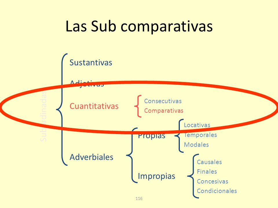 Las Sub comparativas Sustantivas Adjetivas Subordinadas Cuantitativas
