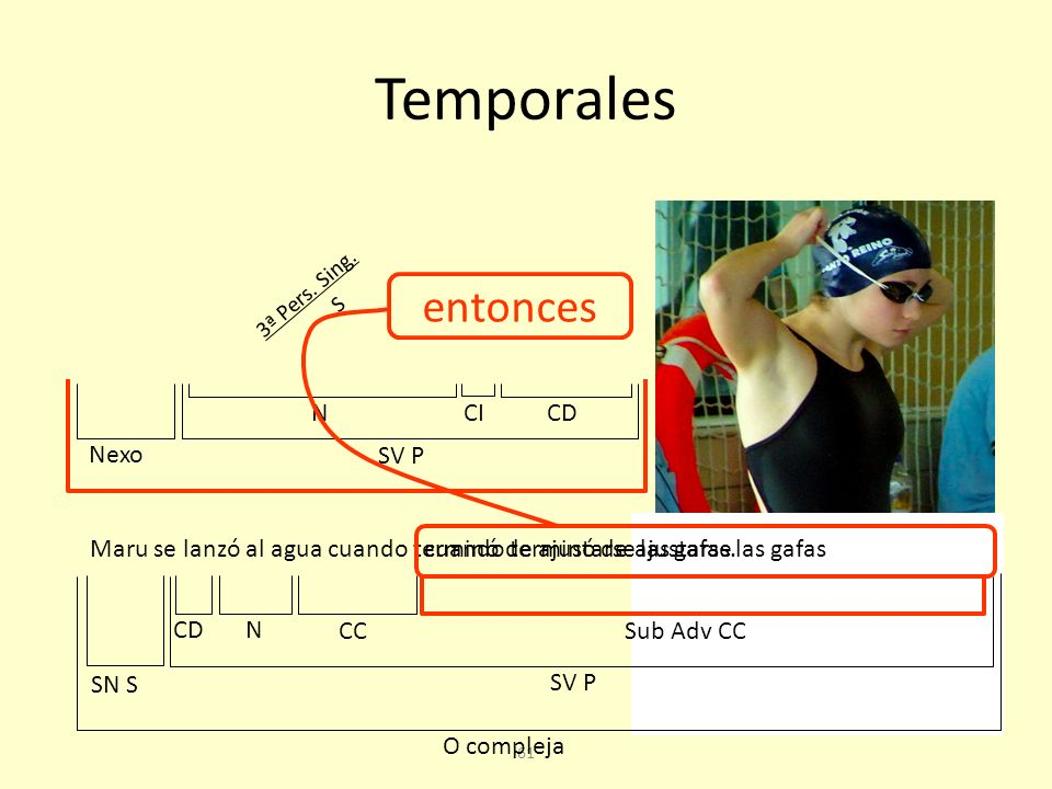 Temporales entonces N CI CD Nexo SV P