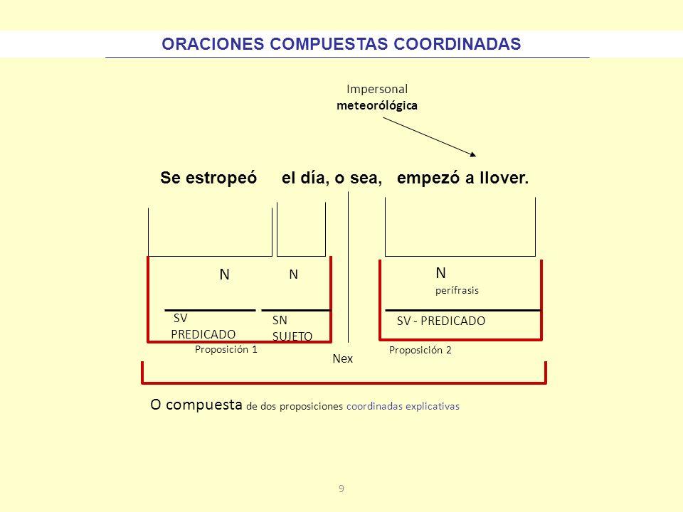 ORACIONES COMPUESTAS COORDINADAS