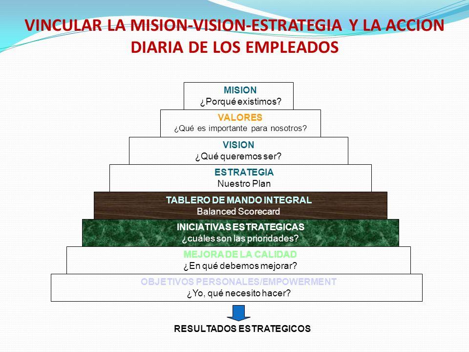 VINCULAR LA MISION-VISION-ESTRATEGIA Y LA ACCION DIARIA DE LOS EMPLEADOS