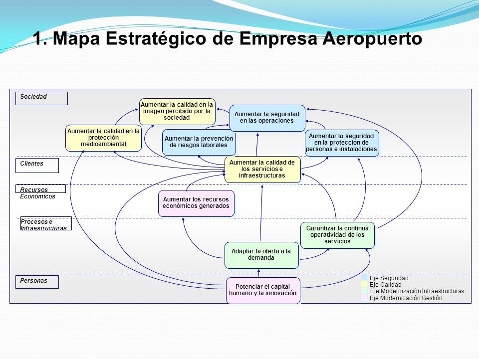 1. Mapa Estratégico de Empresa Aeropuerto