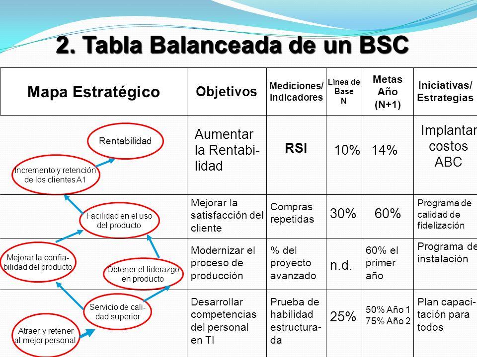 2. Tabla Balanceada de un BSC