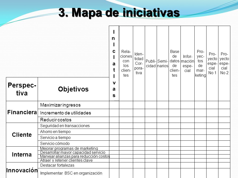3. Mapa de iniciativas Perspec- Objetivos tiva Financiera Cliente