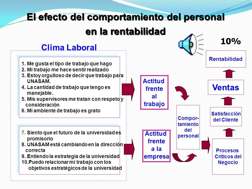 El efecto del comportamiento del personal en la rentabilidad