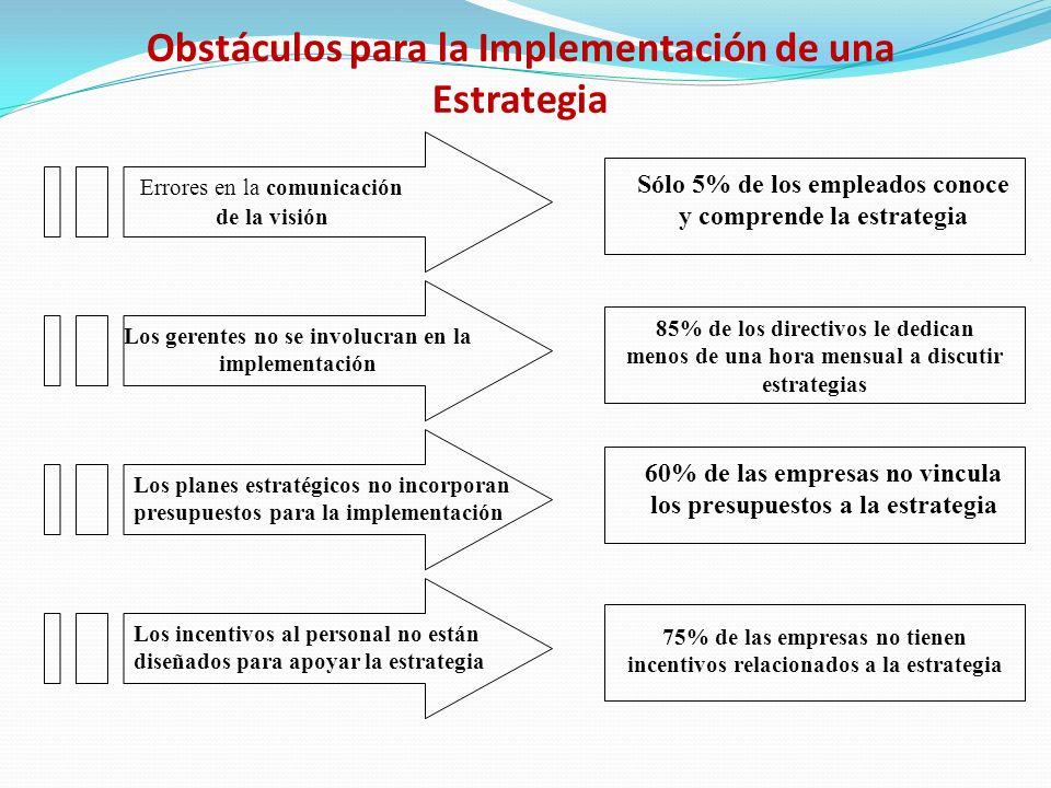 Obstáculos para la Implementación de una Estrategia