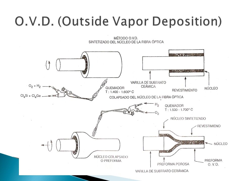 O.V.D. (Outside Vapor Deposition)