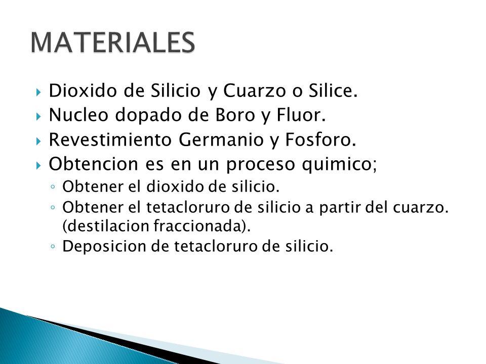 MATERIALES Dioxido de Silicio y Cuarzo o Silice.