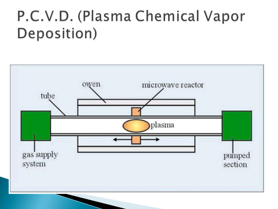 P.C.V.D. (Plasma Chemical Vapor Deposition)