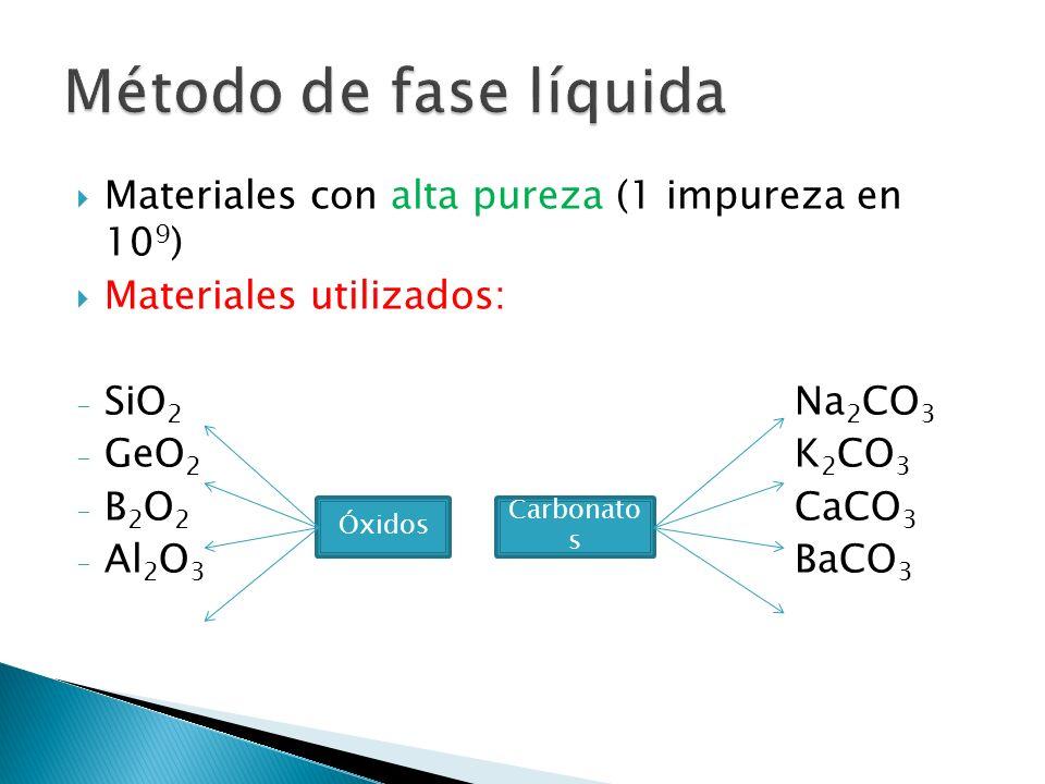 Método de fase líquida Materiales con alta pureza (1 impureza en 109)