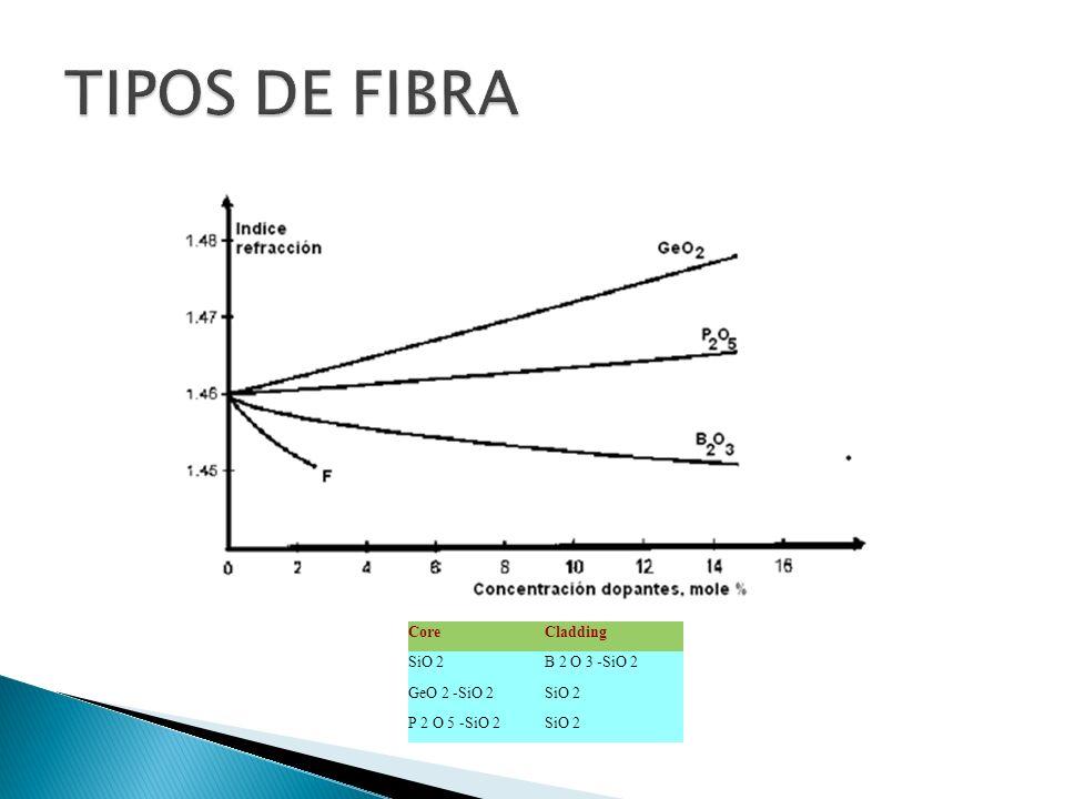 TIPOS DE FIBRA Core Cladding SiO 2 B 2 O 3 -SiO 2 GeO 2 -SiO 2