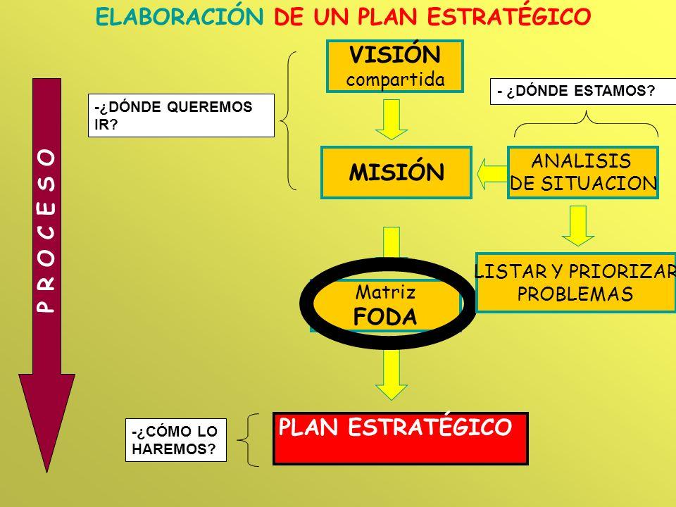 ELABORACIÓN DE UN PLAN ESTRATÉGICO