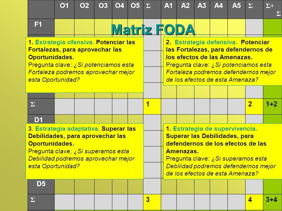 Matriz FODA 1 2 3 4 O1 O2 O3 O4 O5 Σ A1 A2 A3 A4 A5 Σ+ Σ F1 F2 F3 F4