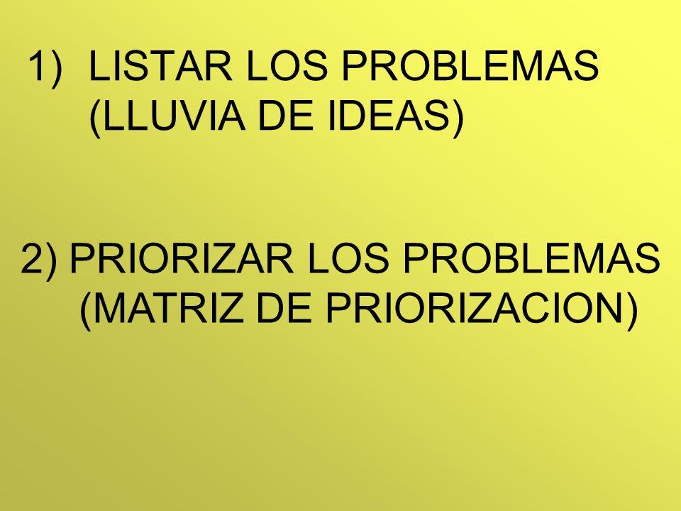 LISTAR LOS PROBLEMAS (LLUVIA DE IDEAS)