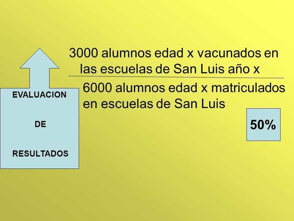 3000 alumnos edad x vacunados en las escuelas de San Luis año x