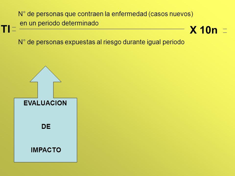 TI X 10n N° de personas que contraen la enfermedad (casos nuevos)