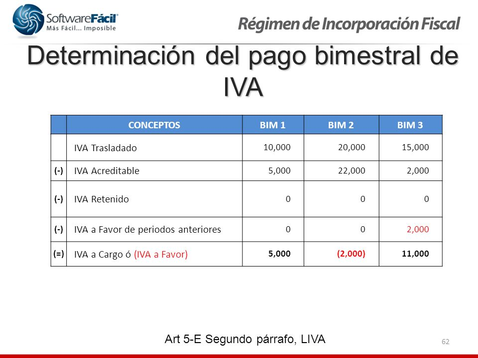 Determinación del pago bimestral de IVA