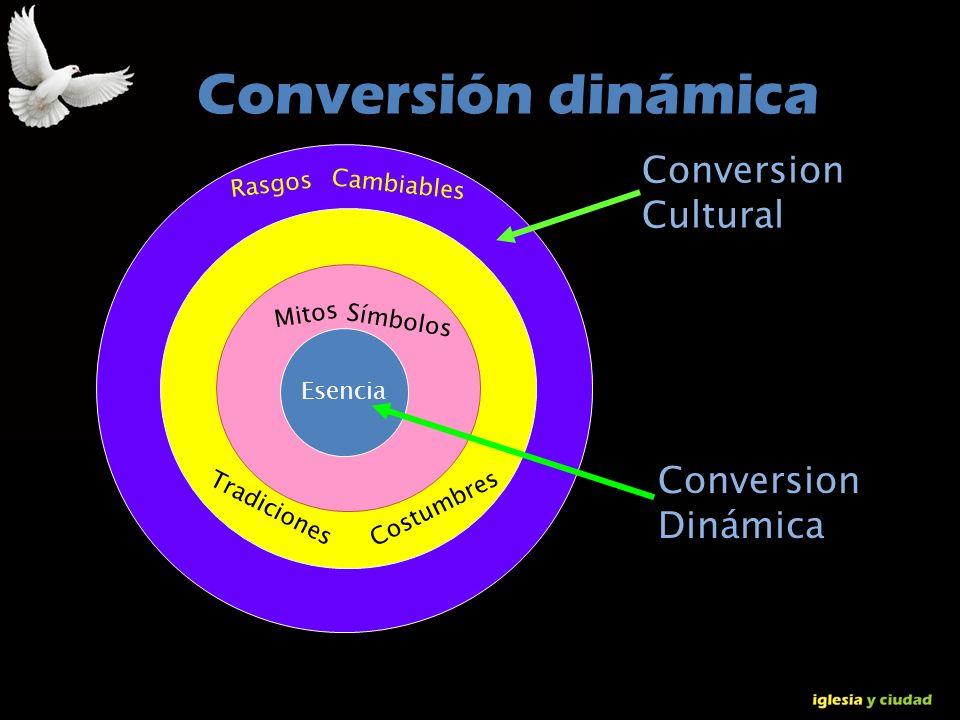 Conversión dinámica Conversion Cultural Conversion Dinámica Rasgos