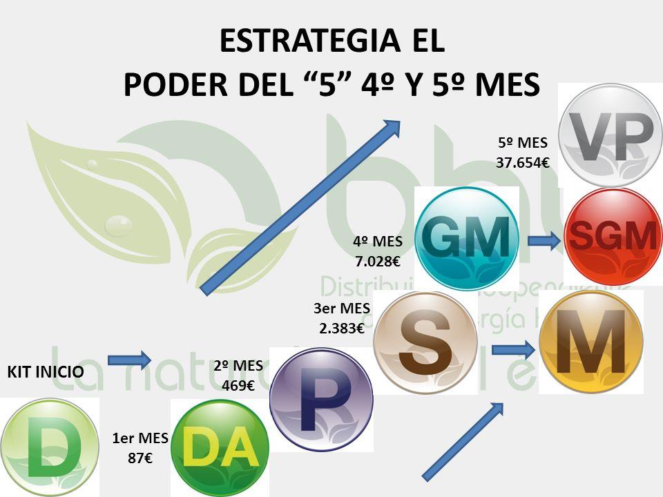 ESTRATEGIA EL PODER DEL 5 4º Y 5º MES