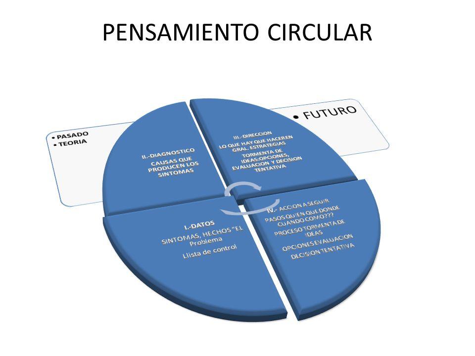 PENSAMIENTO CIRCULAR PASADO TEORIA IV.- ACCION A SEGUIR