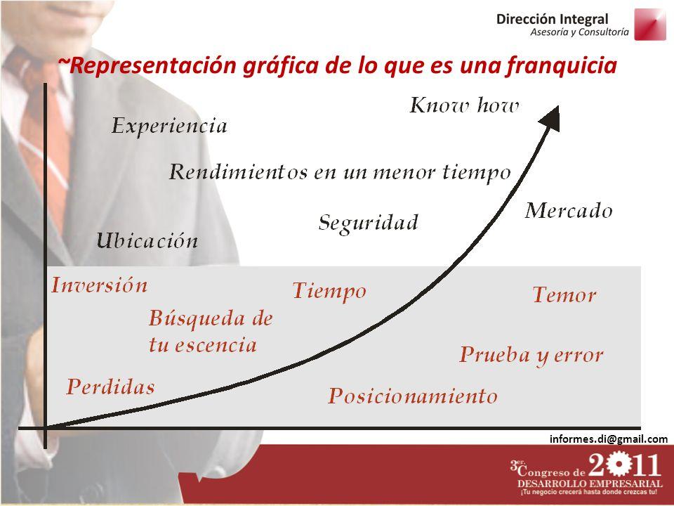~Representación gráfica de lo que es una franquicia