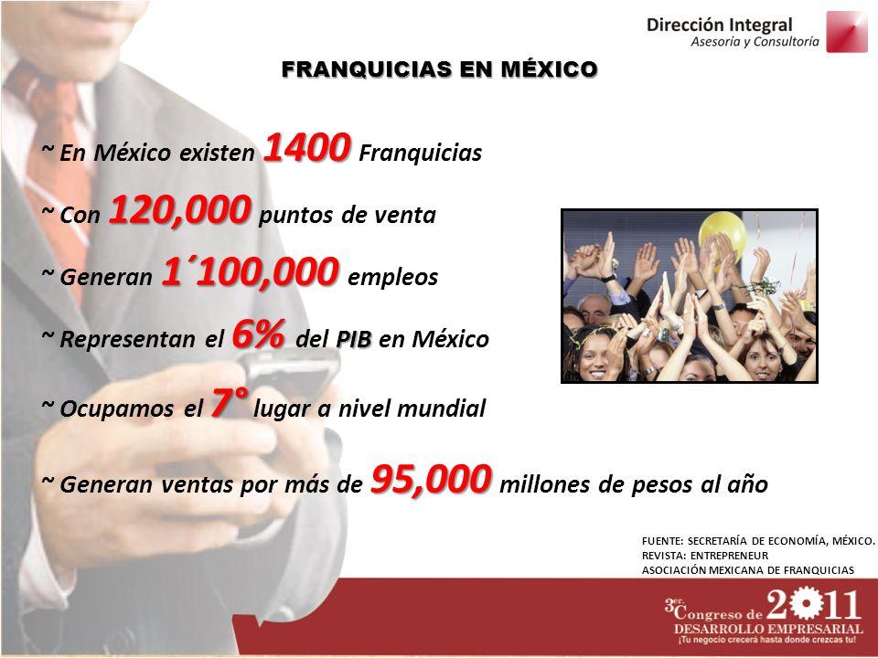 ~ En México existen 1400 Franquicias