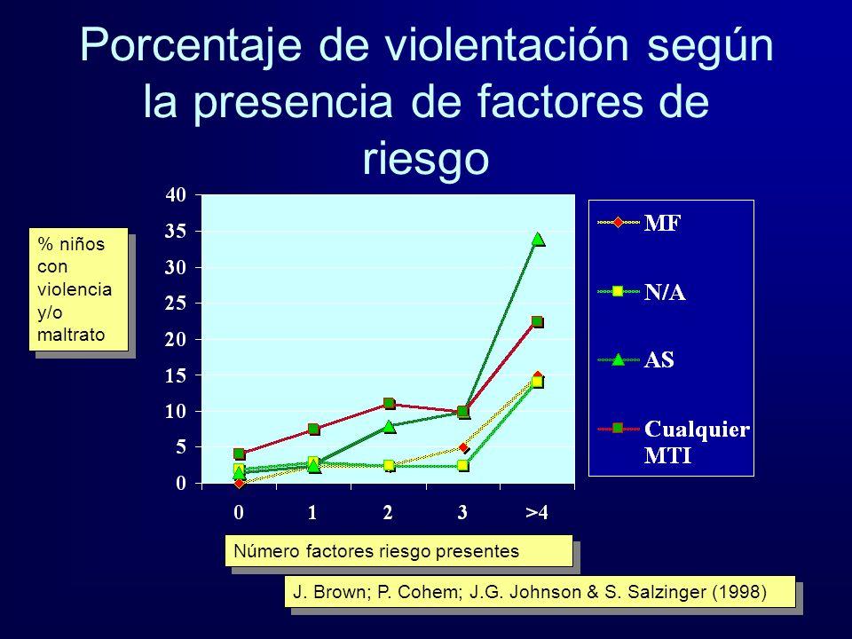 Porcentaje de violentación según la presencia de factores de riesgo
