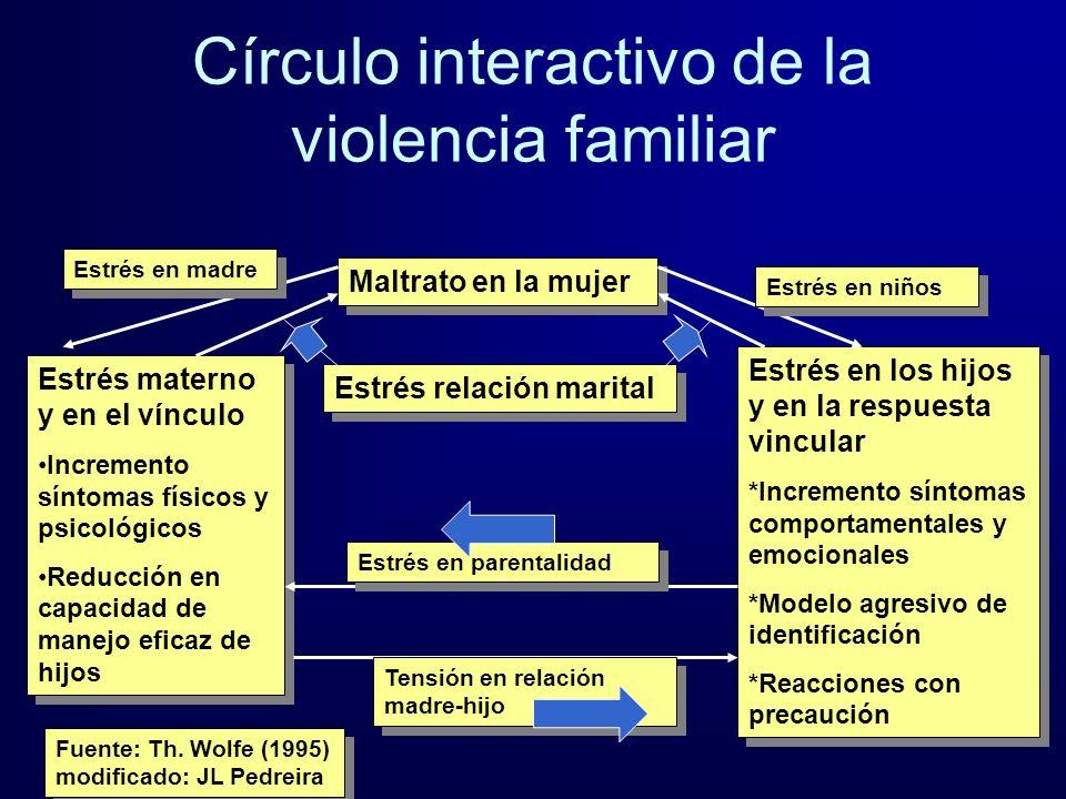 Círculo interactivo de la violencia familiar