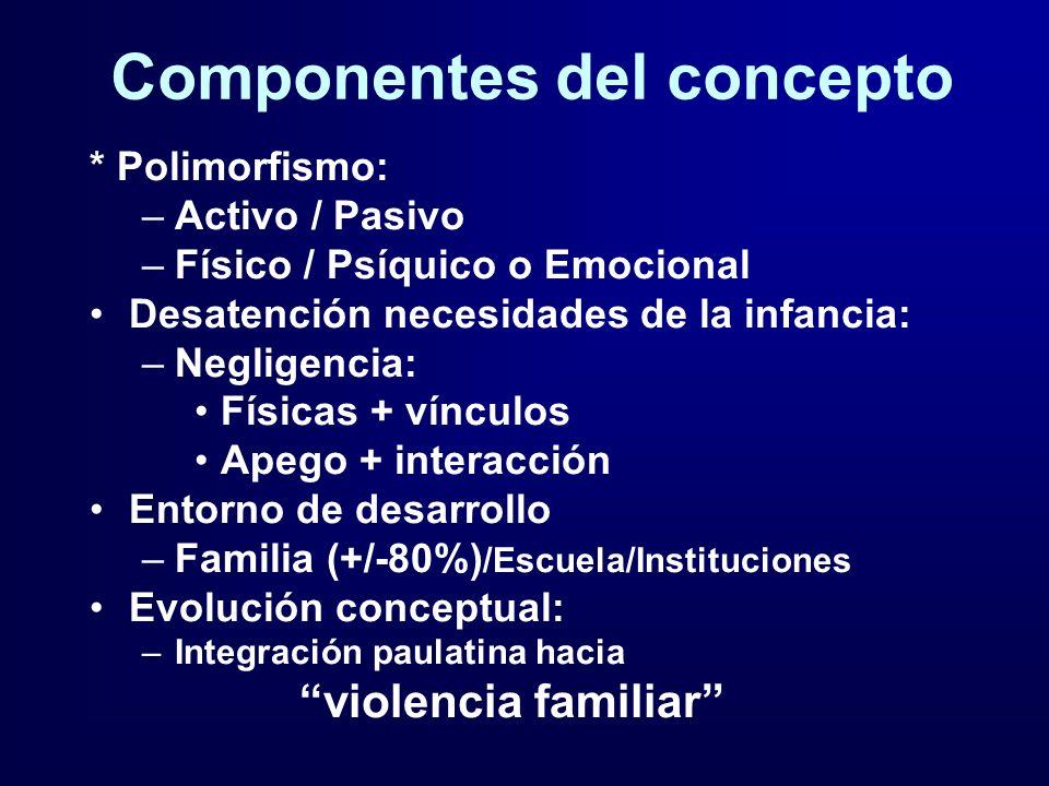 Componentes del concepto