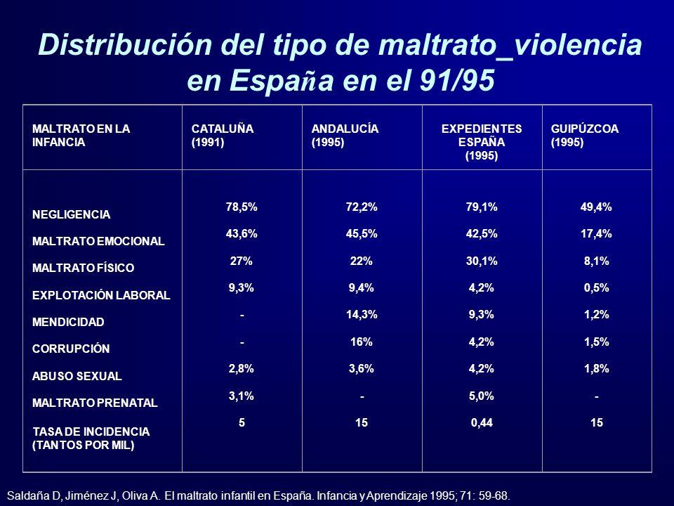 Distribución del tipo de maltrato_violencia en España en el 91/95