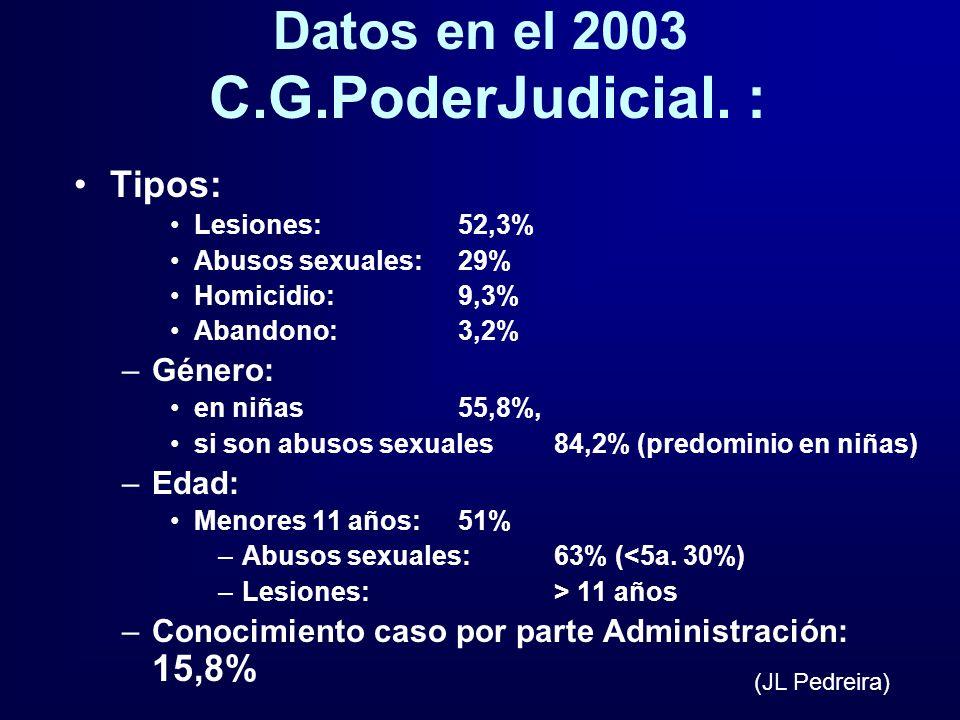 Datos en el 2003 C.G.PoderJudicial. :
