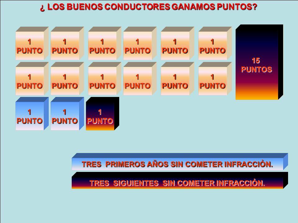 14 PUNTOS 12 PUNTOS ¿ LOS BUENOS CONDUCTORES GANAMOS PUNTOS 15 PUNTOS
