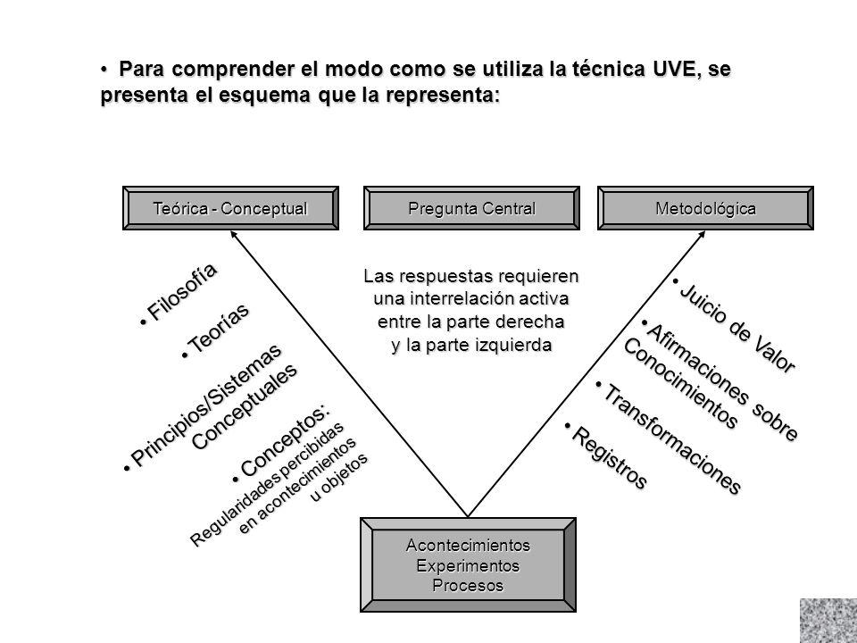 Para comprender el modo como se utiliza la técnica UVE, se presenta el esquema que la representa:
