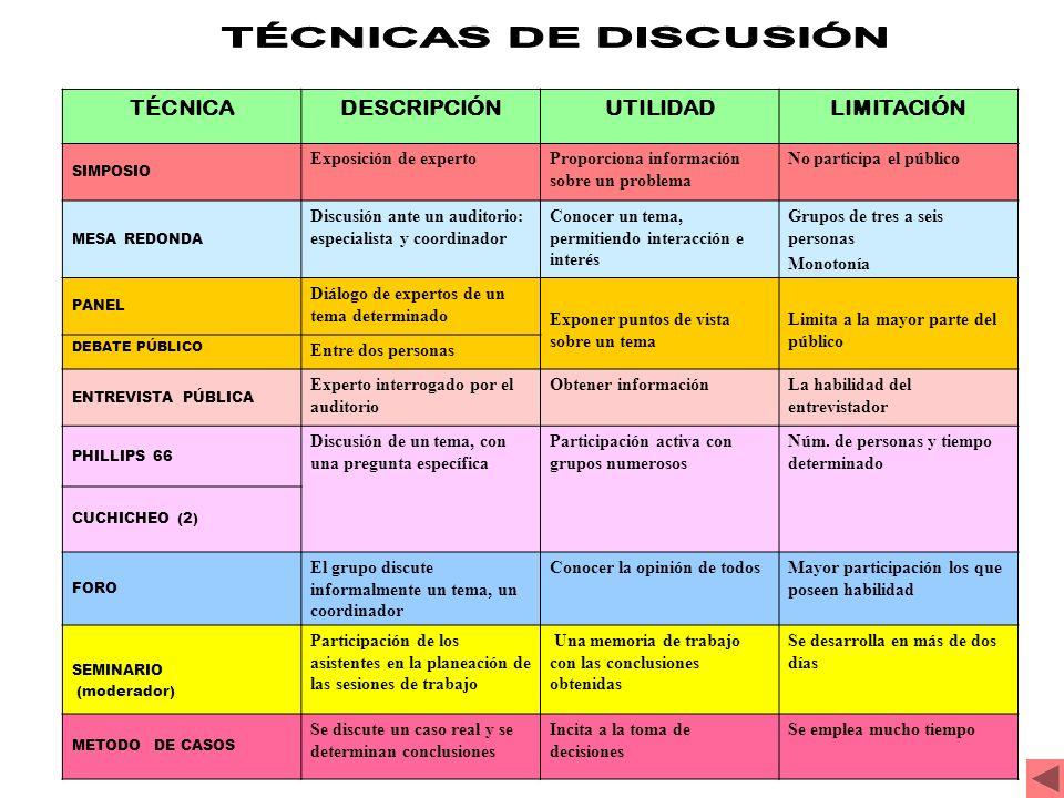 TÉCNICAS DE DISCUSIÓN TÉCNICA DESCRIPCIÓN UTILIDAD LIMITACIÓN