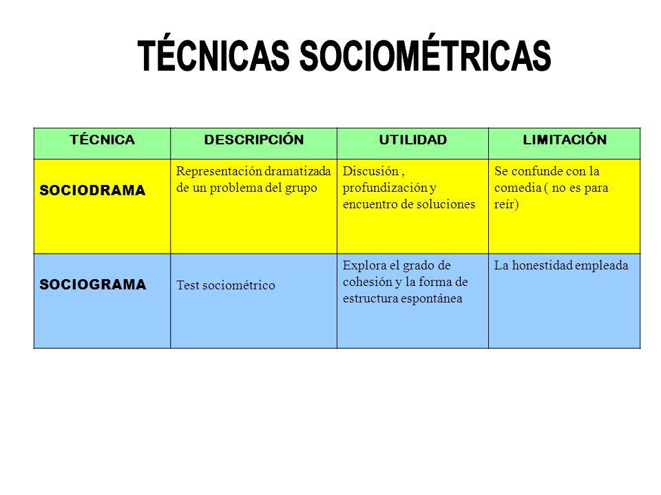TÉCNICAS SOCIOMÉTRICAS