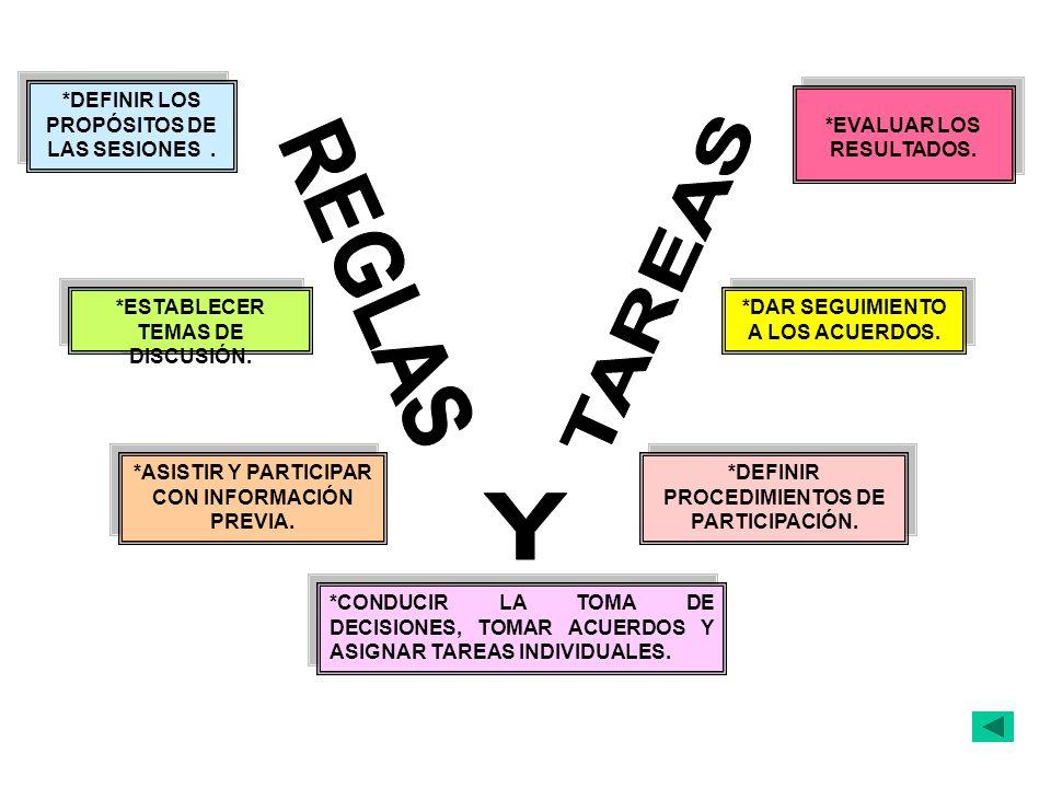 REGLAS TAREAS Y *DEFINIR LOS PROPÓSITOS DE LAS SESIONES .