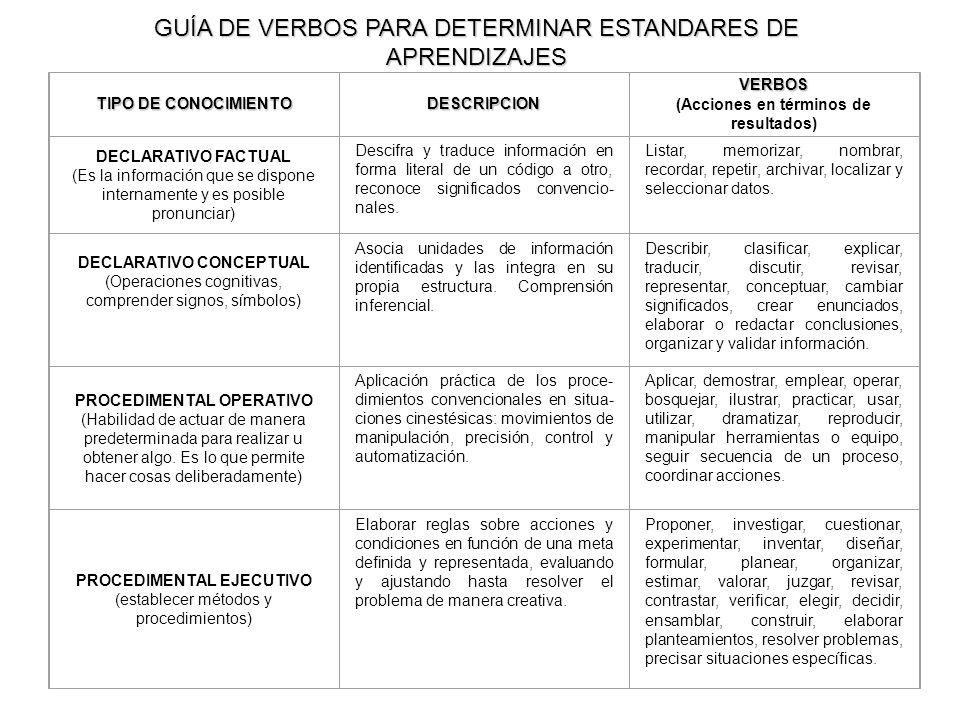 GUÍA DE VERBOS PARA DETERMINAR ESTANDARES DE APRENDIZAJES