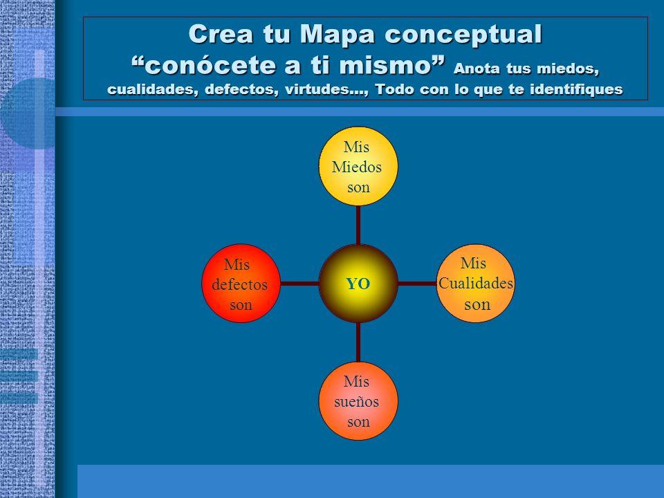 Crea tu Mapa conceptual conócete a ti mismo Anota tus miedos, cualidades, defectos, virtudes…, Todo con lo que te identifiques