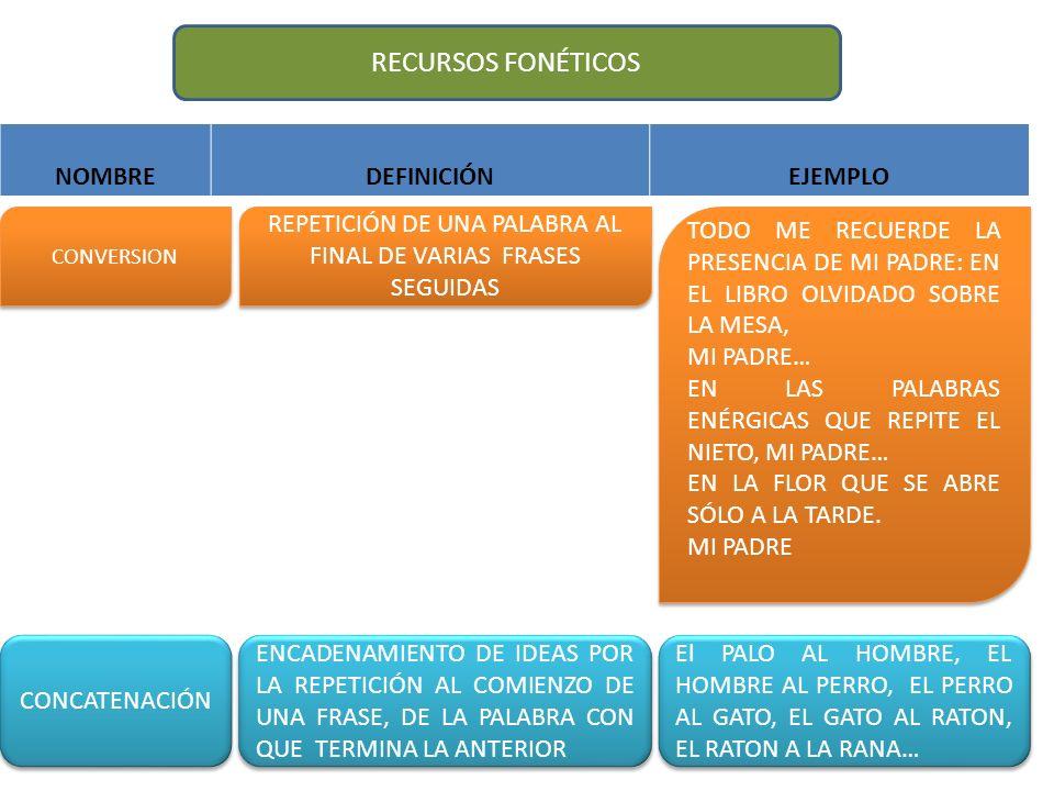 REPETICIÓN DE UNA PALABRA AL FINAL DE VARIAS FRASES SEGUIDAS