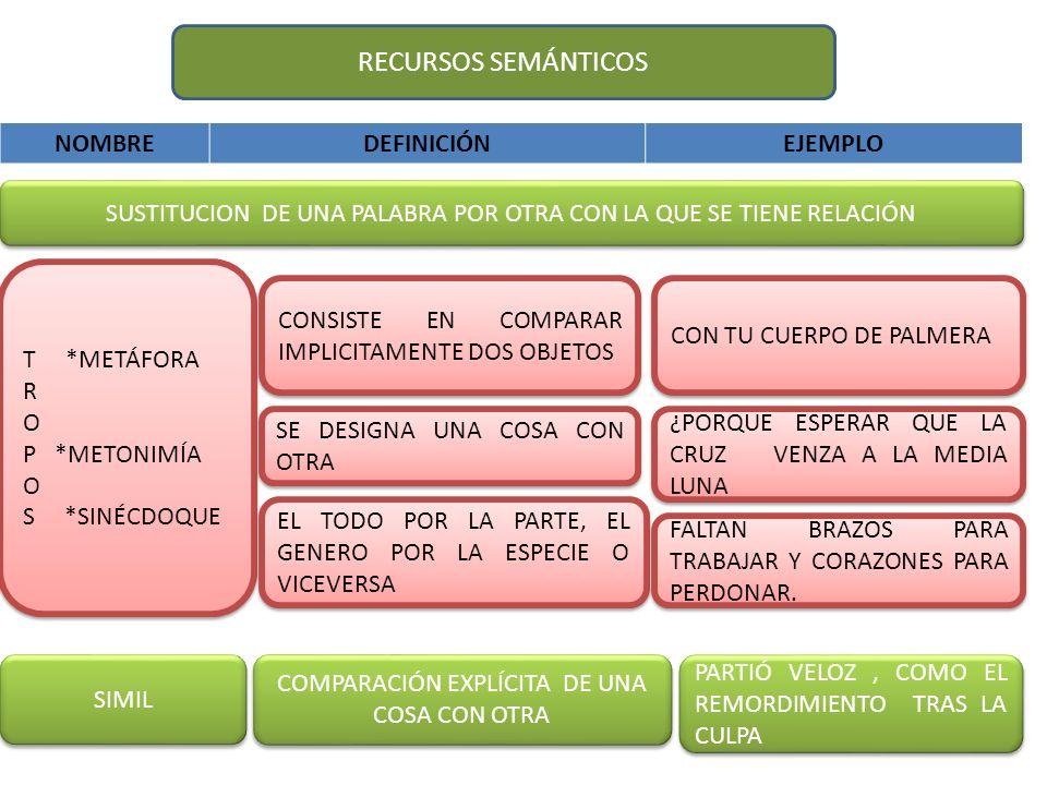RECURSOS SEMÁNTICOS NOMBRE DEFINICIÓN EJEMPLO