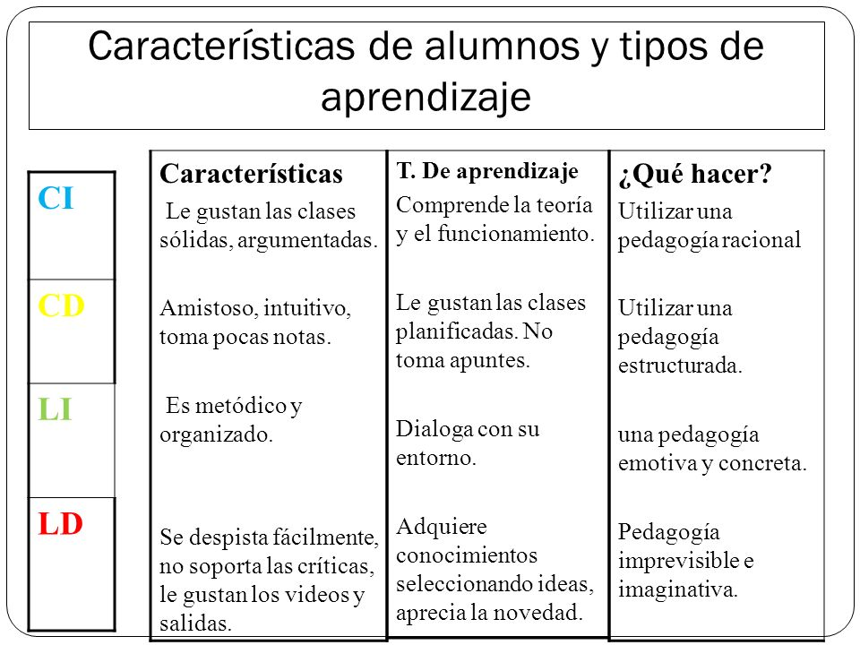 Características de alumnos y tipos de aprendizaje