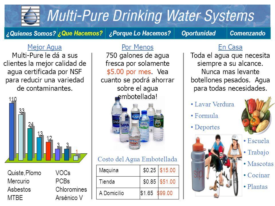 Costo del Agua Embotellada